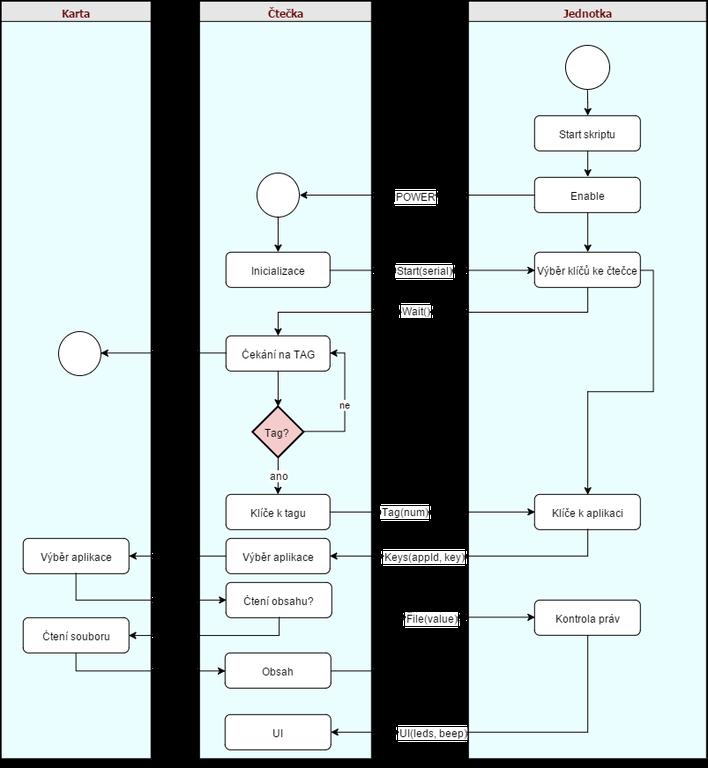 ctecka proces